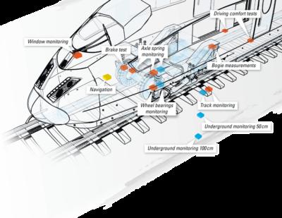 Rail Sensor Product Range
