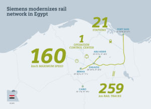 Siemens Supply Signalling for Cairo Rail Upgrade