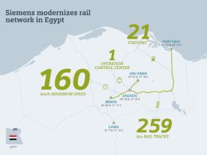 Map of the signalling upgrade to take place on egypian railways