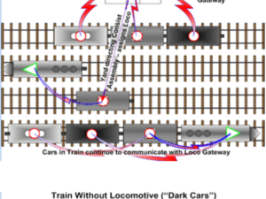 Rail Yard Applications