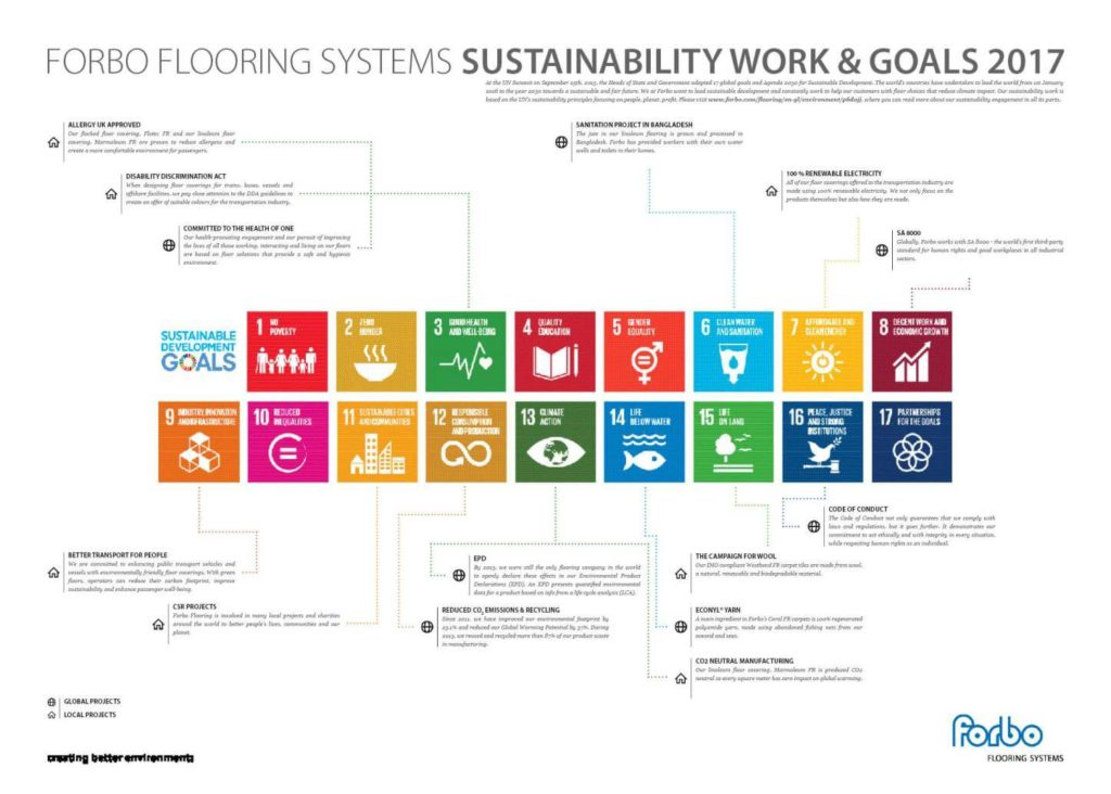 Forbo Flooring Sustainable Development