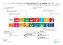 Forbo Flooring Sustainable Development