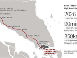Kuala Lumpur-Singapore High Speed Rail
