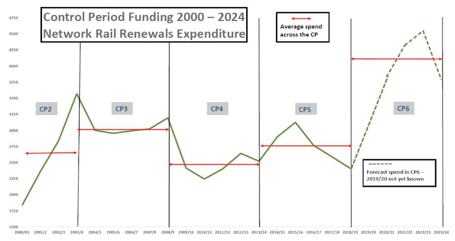 RIA Control Period Funding