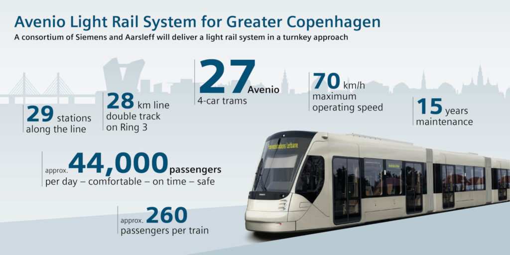 Light Rail System for Greater Copenhagen