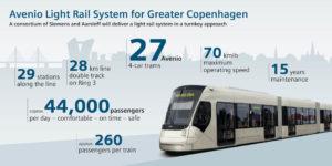 Siemens to Build Light Rail System for Greater Copenhagen