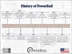 PowerRail Locomotive Services