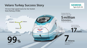 Siemens to Supply 10 Velaro High-Speed Trains to Turkish State Railways