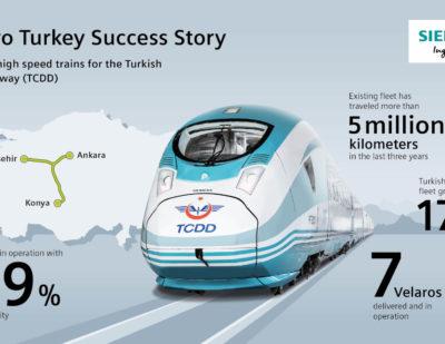 Siemens to Supply 10 Velaro High-Speed Trains to Turkish State Railways