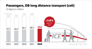 Deutsch Bahn AG-interim Figures Infographic