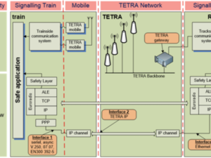 ETCS-over-TETRA Data Solution