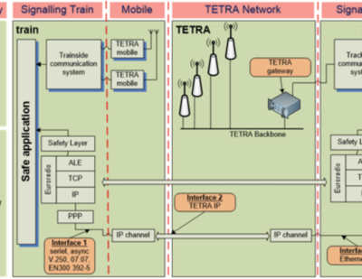 SIEMENS and DAMM Complete Testing of ETCS-over-TETRA Packet Data