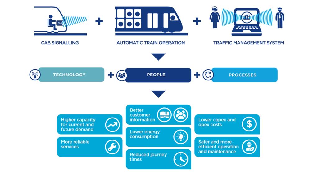Rail Digital Systems