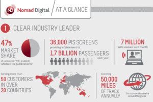 Nomad Digital at a Glance 600×400
