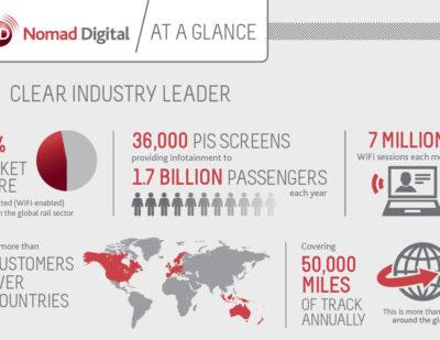 Nomad Digital at a Glance 600×400
