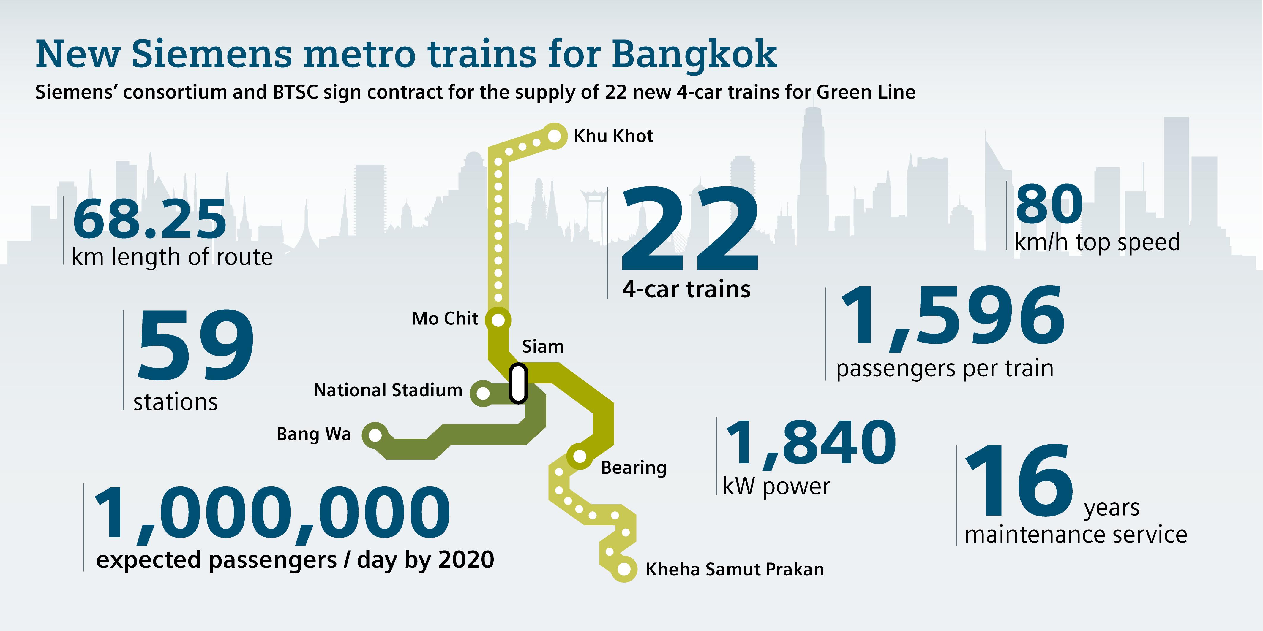 Siemens Bangkok Skytrain graphic