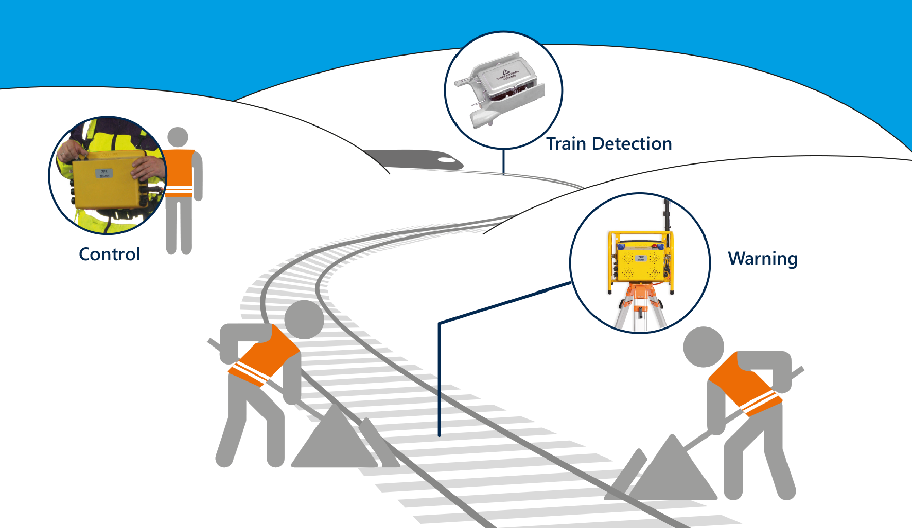 Zöllner automatic track warning system: MFW system layout