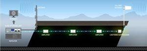 Tunnel Radio OFA System
