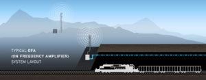 Tunnel Radio Rail OFA System