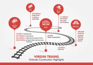 Virgin Trains USA Begin Construction of Orlando Expansion