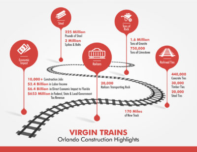 Virgin Trains USA Begin Construction of Orlando Expansion