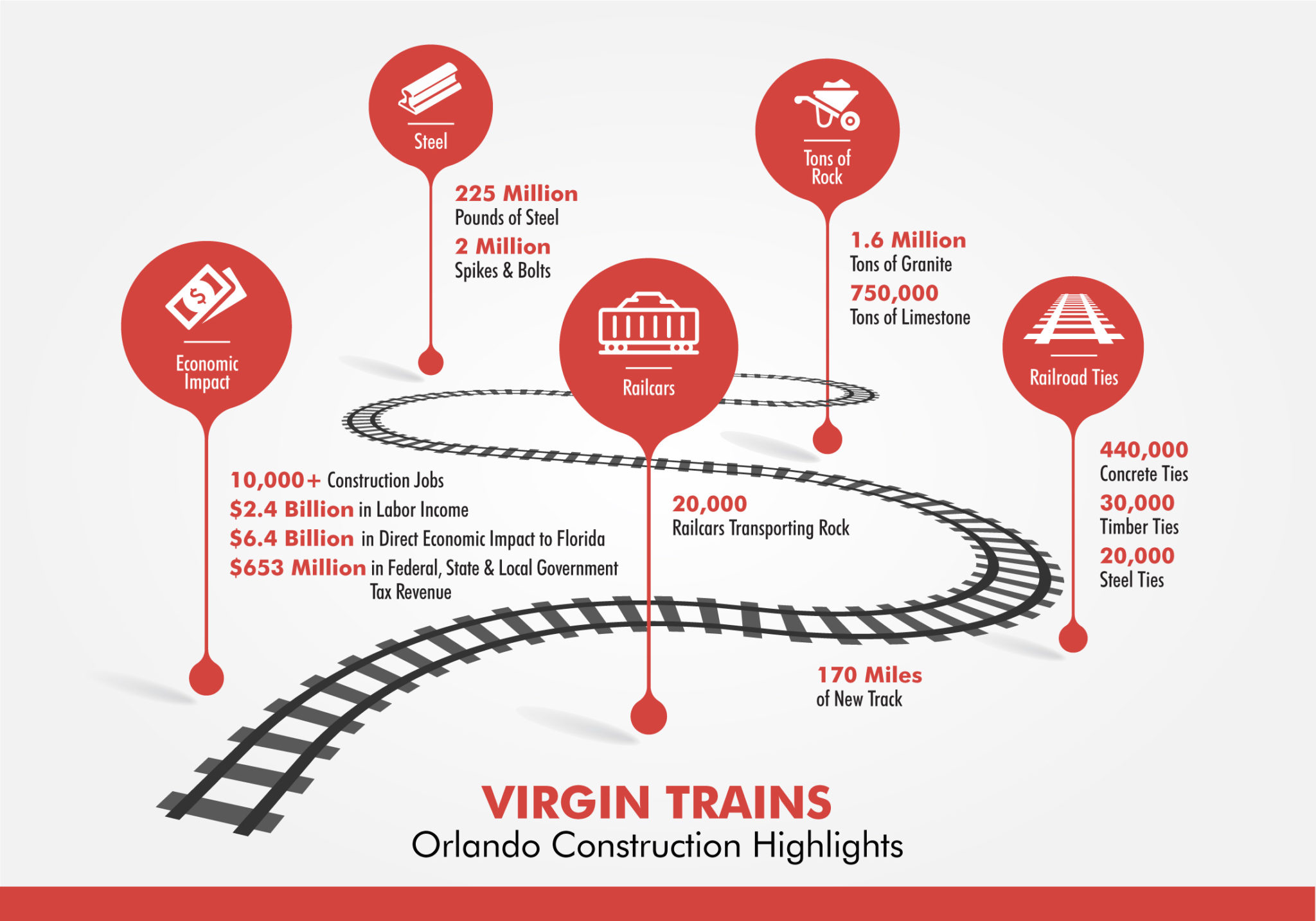 VTUSA Orlando expansion infographic