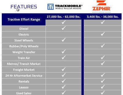 Zephir-Trackmobile Chart