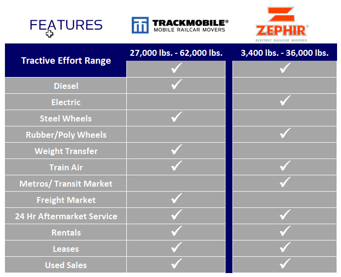 Zephir / Trackmobile Features Chart