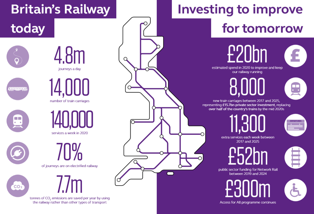 British rail industry investment report 2020