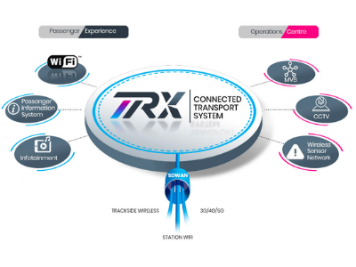TRX Connected Transport System