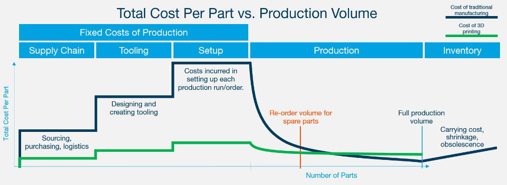 3D Printing cost efficiency graph
