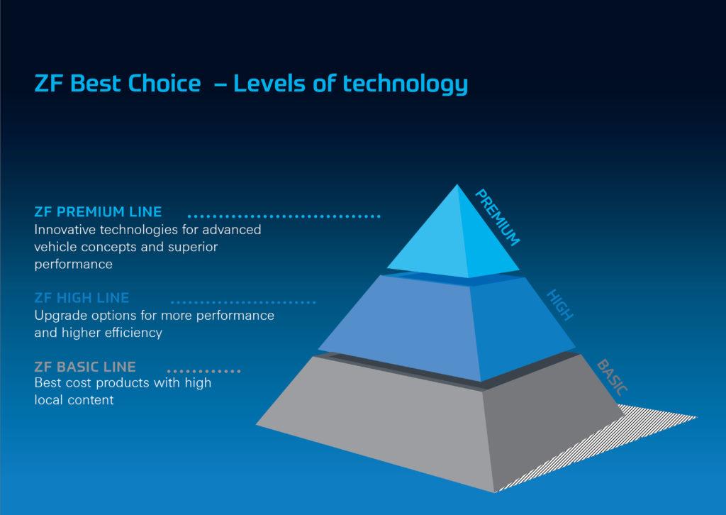 ZF Best Choice Strategy