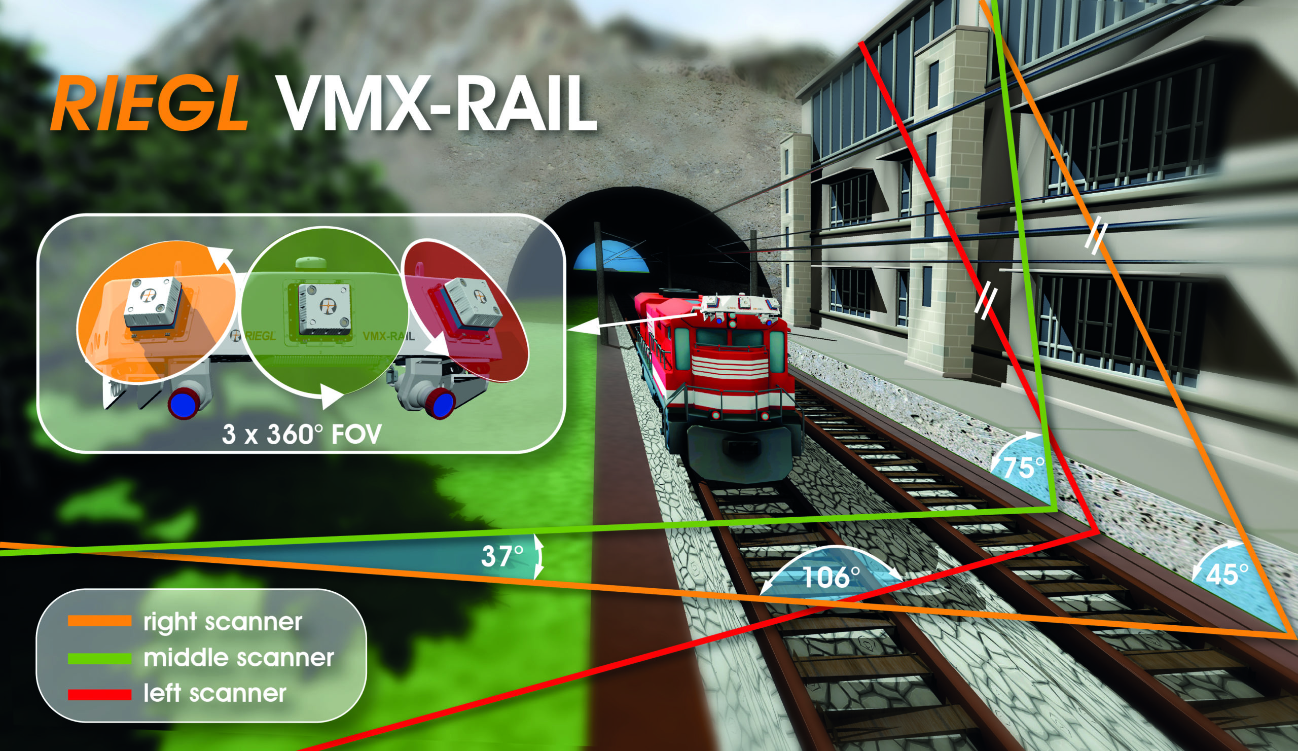 VMX-RAIL: Mobile Mapping Principle