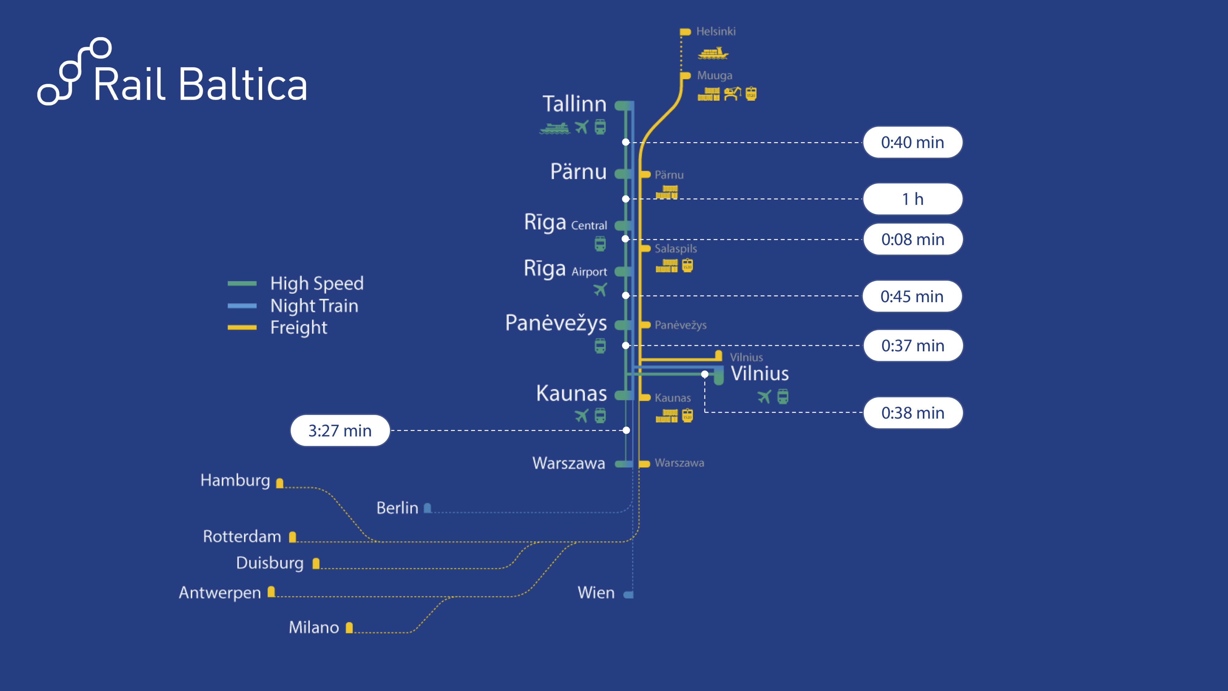 Rail Baltica stations and timeline