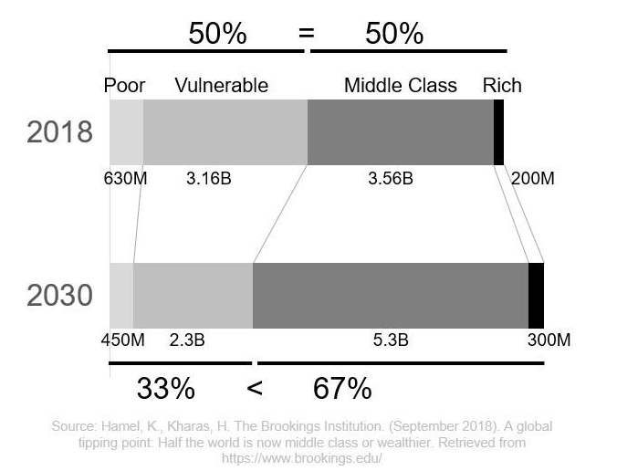 Middle Class to Dominate Demographics by 2030