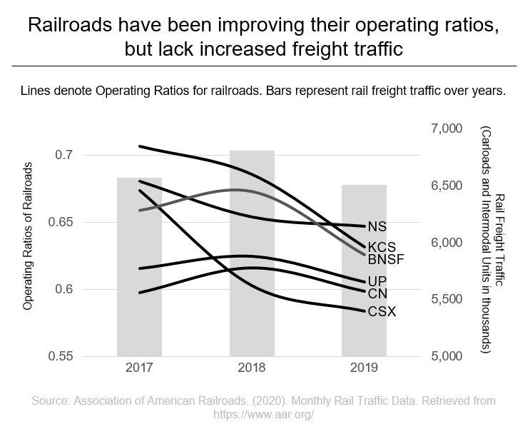 Railroads have been improving their operating ratios, but lack increased freight traffic