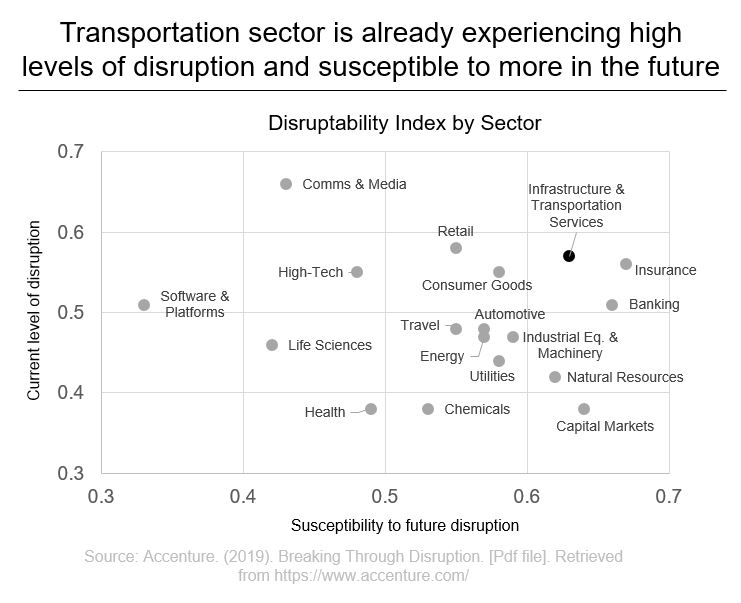 Transportation sector is already experiencing high levels of disruption and susceptible to more in the future