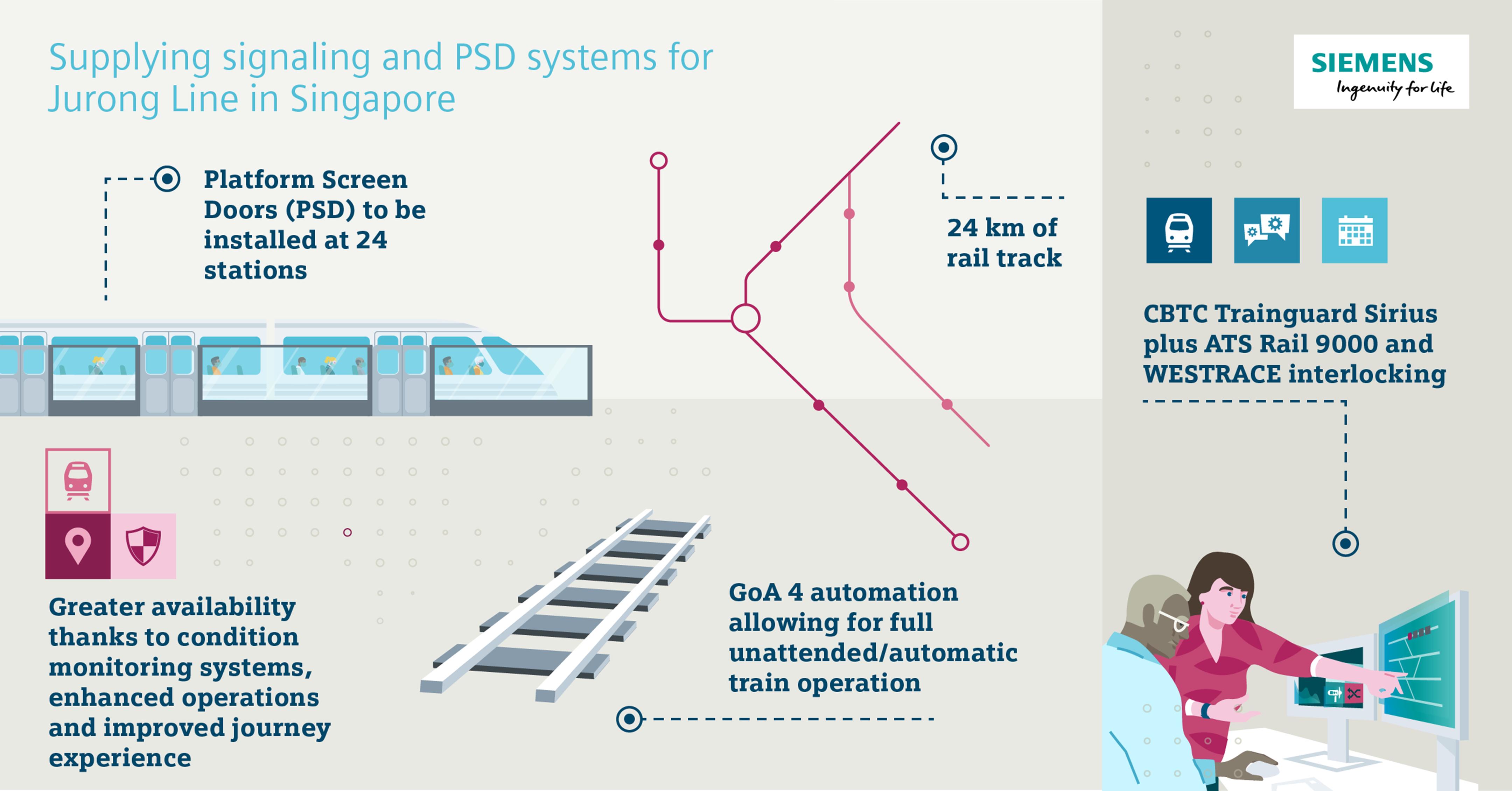 Siemens CBTC and Platform Screen Doors for Singapore Jurong Region Line