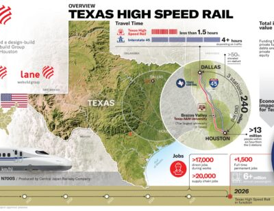 Texas High-Speed Railway Receives Federal Approvals