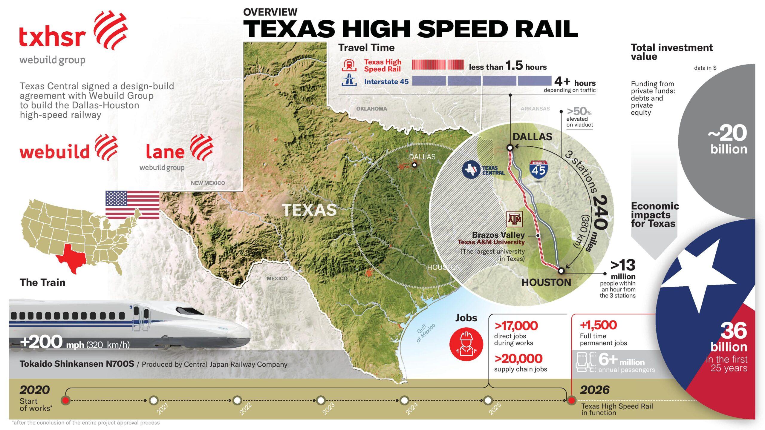 Texas High-Speed Rail graphic