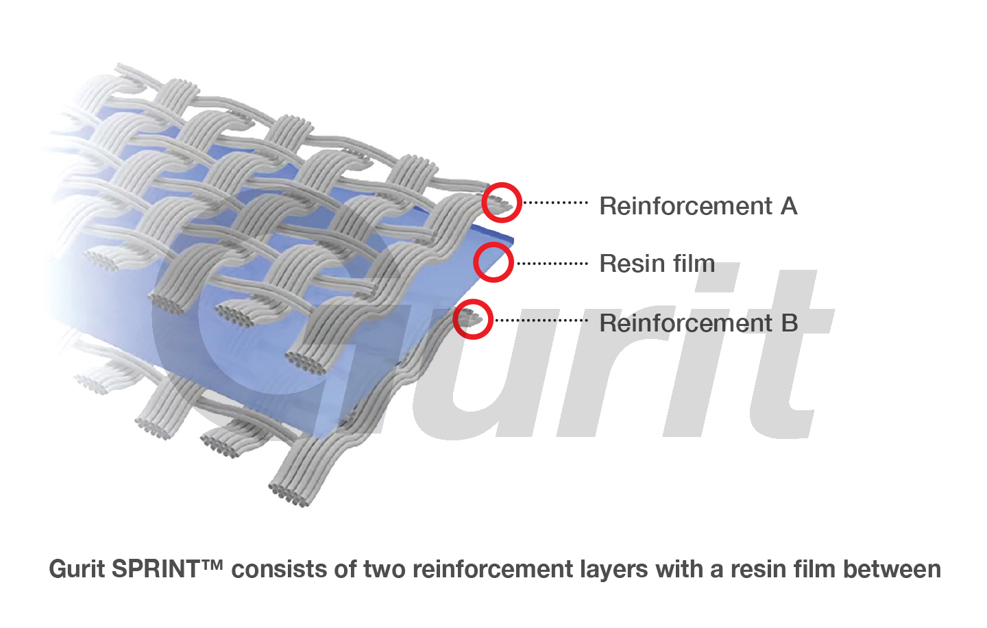 Gurit SPRINT™ consists of one or two reinforcement layers with a resin film between