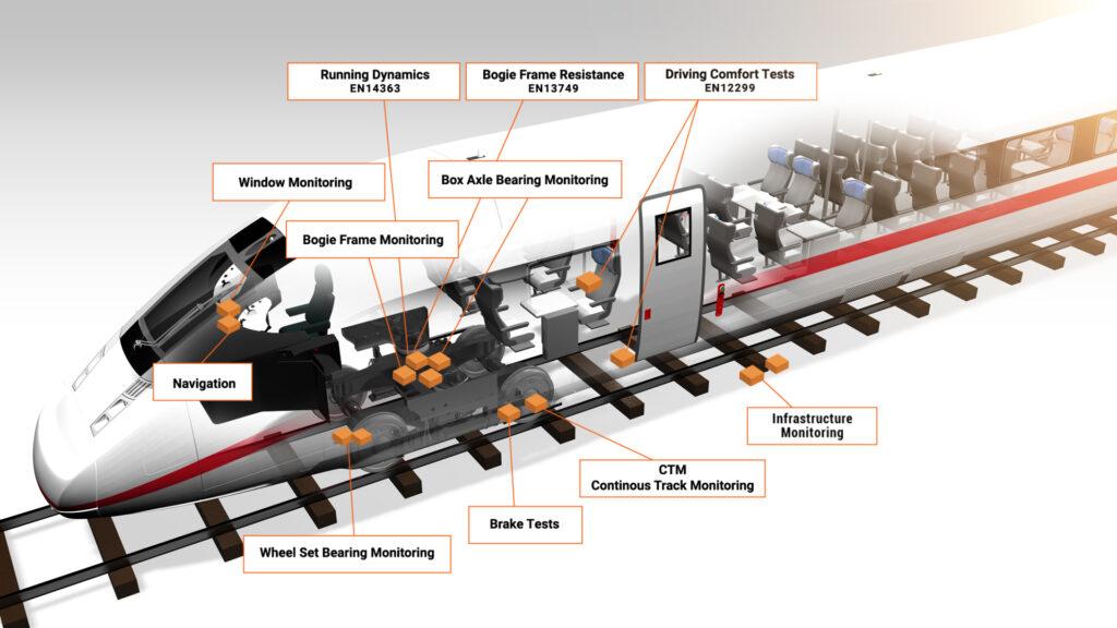 ASC Sensors Train Applications