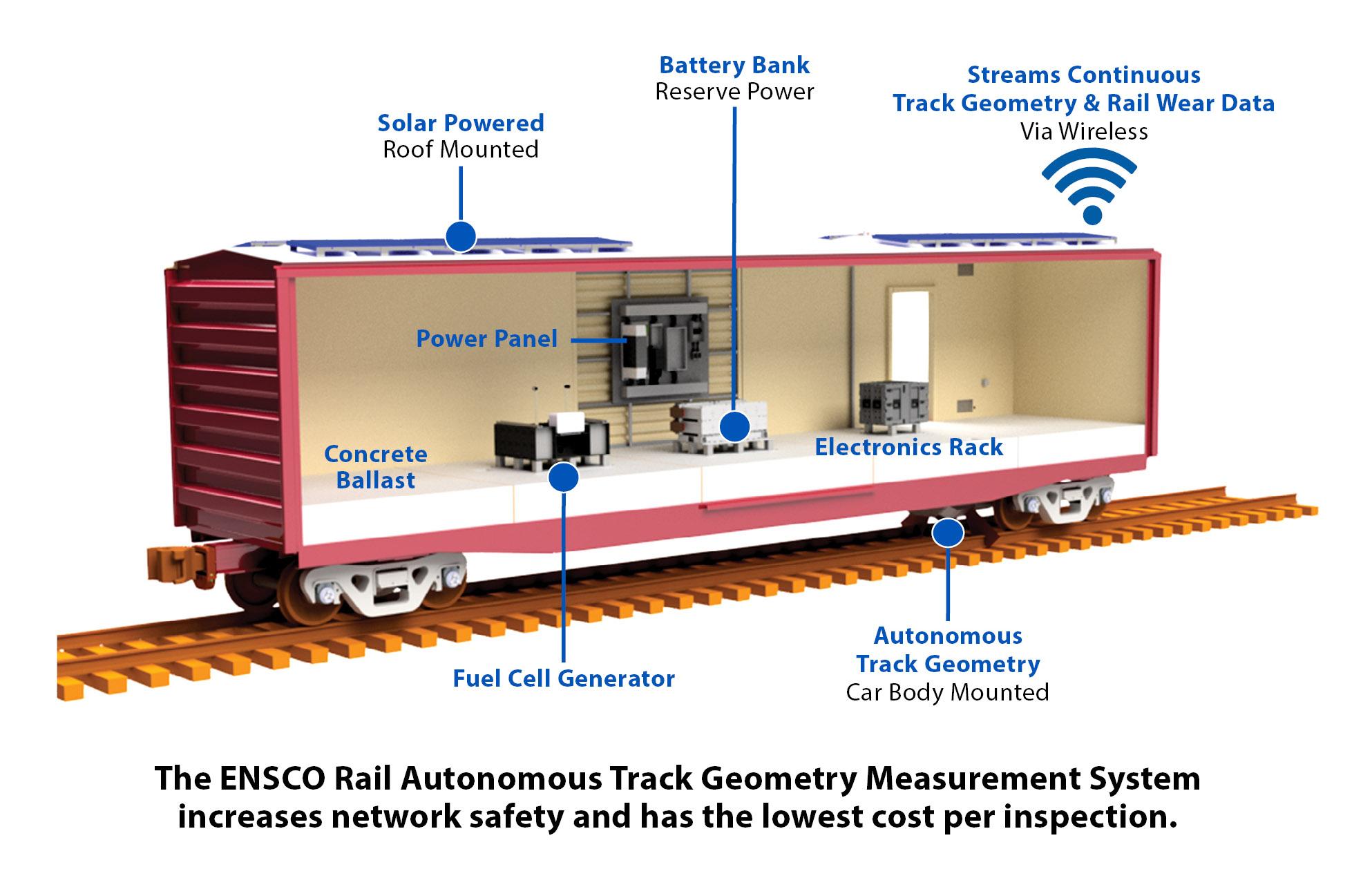 ENSCO Rail _data-driven maintenance