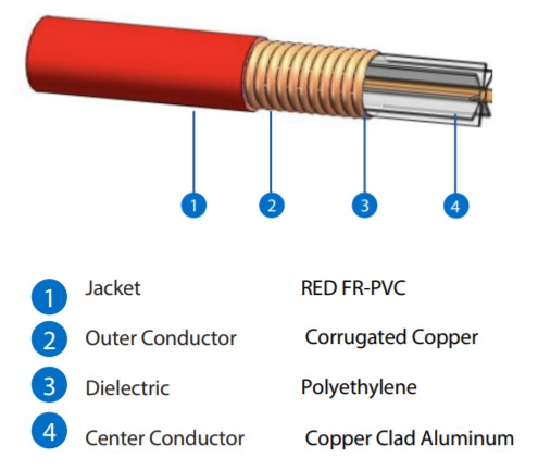 Times-Microwave-Systems-1:2-Plenum-RF-Cable