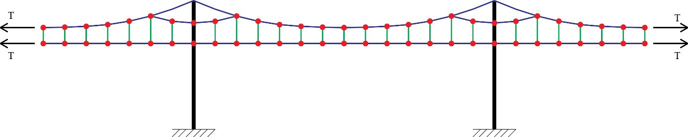 Simulation Solutions Catenary Wires