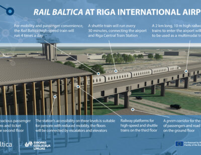 Contract for Riga Rail Baltica Station Construction Signed