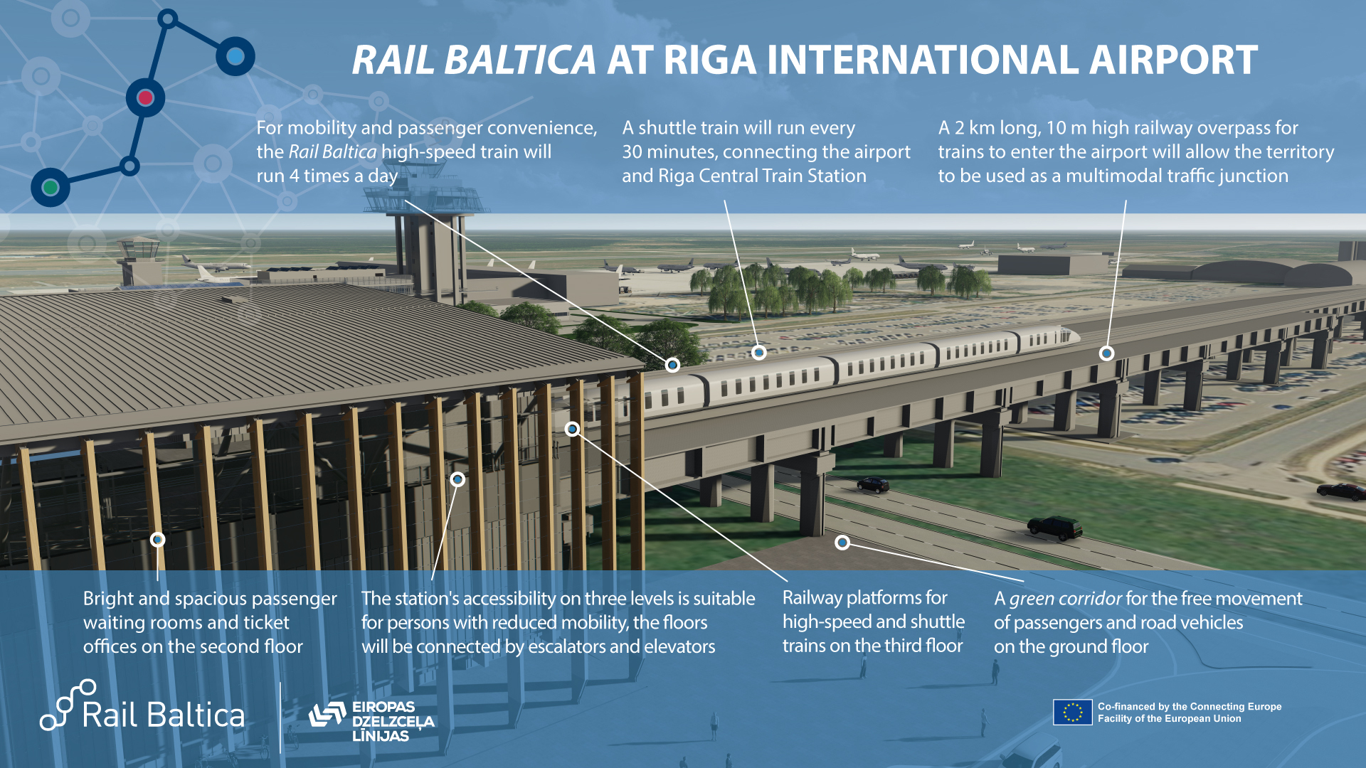 Rail Baltica Riga International Airport graphic