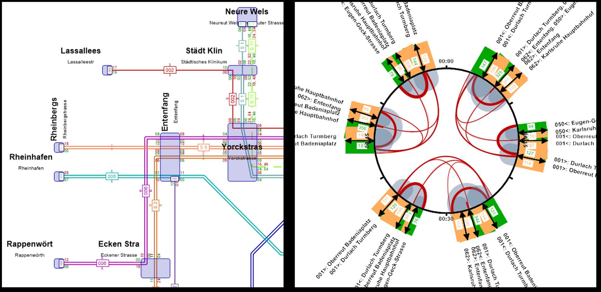 Visum Graphical Rail Timetable and Interchange Clock