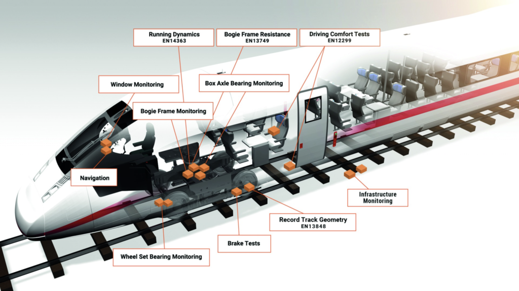 ASC Sensors in Train Applications