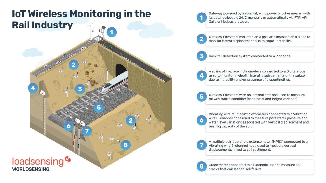 Rail Monitoring with Loadsensing by Worldsensing